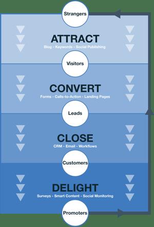 xtramile-marketing-attract,convert,cloes,delight-1